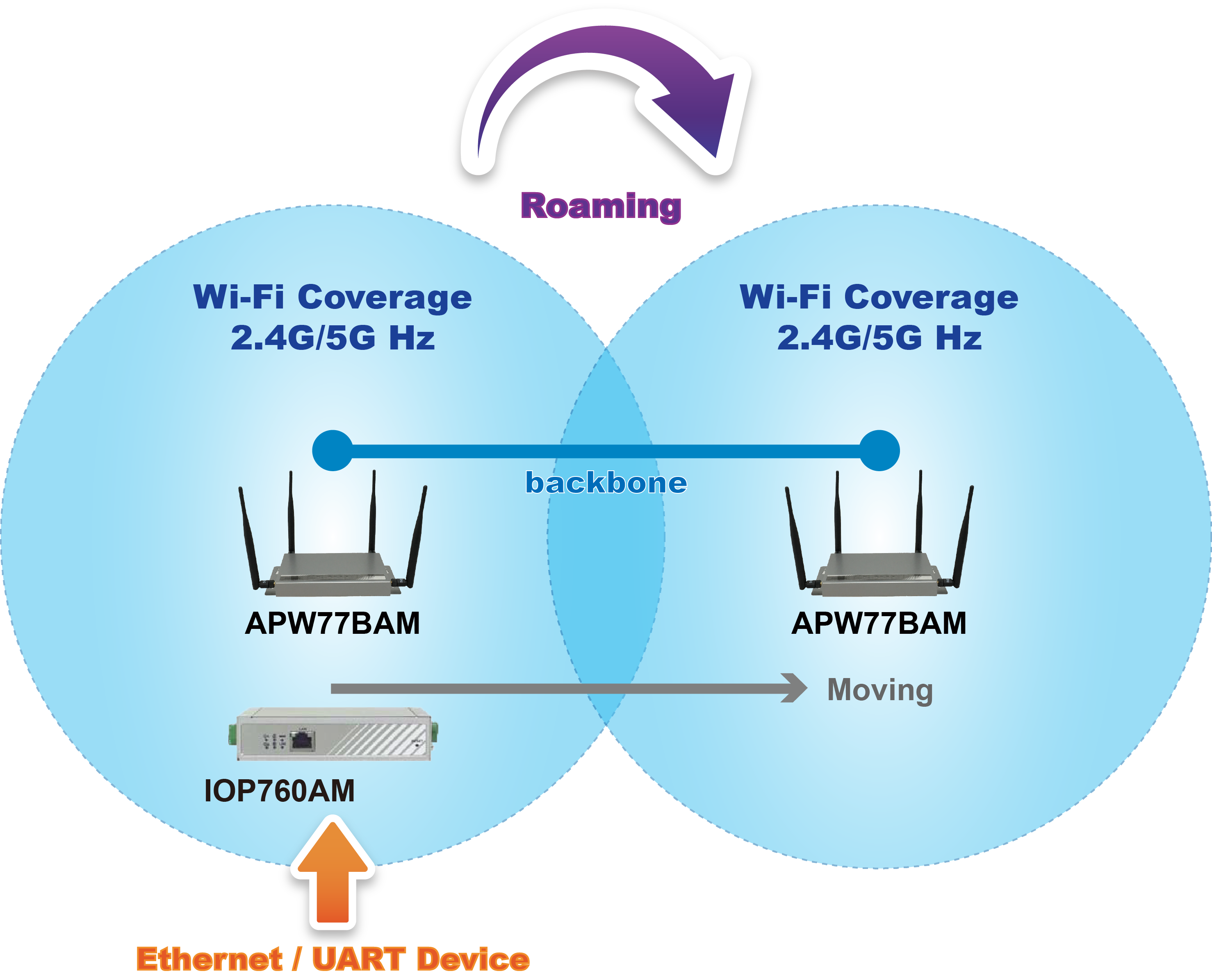 IOP760AM Ethernet/UART to Wi-Fi Converter