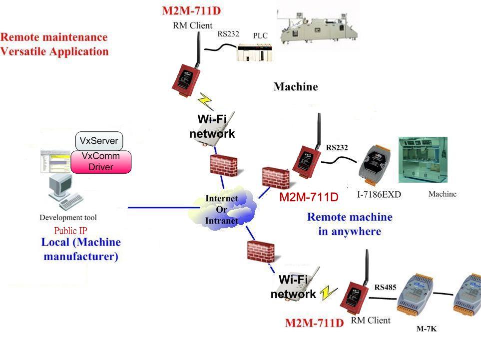M2M-711D應用架構圖