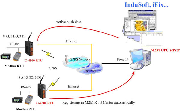 Napopc M2m Da Server Opc Server For Rtu Devices