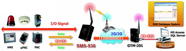 ICP DAS SMS-530 Application 1 Diagram: Signal and SMS