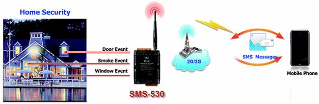 ICP DAS SMS-530 Application 2 Diagram: Home Security