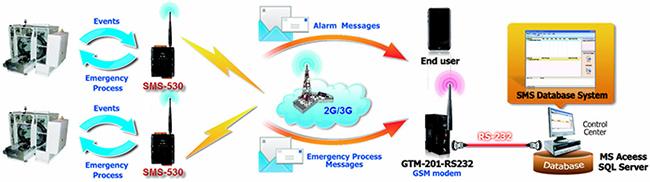 ICP DAS SMS-530 Application 3 Diagram: Remote Maintenance
