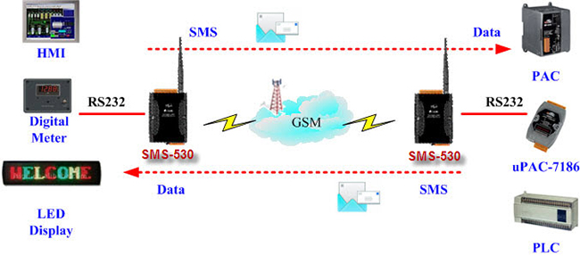 ICP DAS SMS-530 Application 4 Diagram: SMS Tunnel Communication