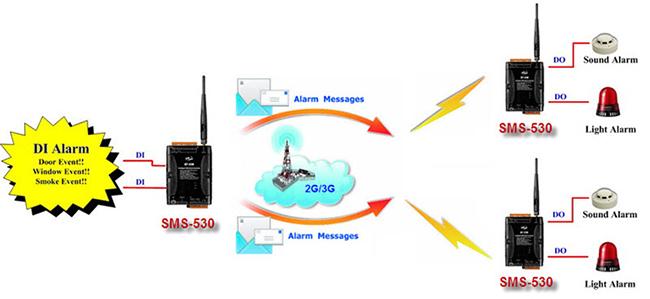 ICP DAS SMS-530 Application 5 Diagram: DI Alarm and SMS Communication