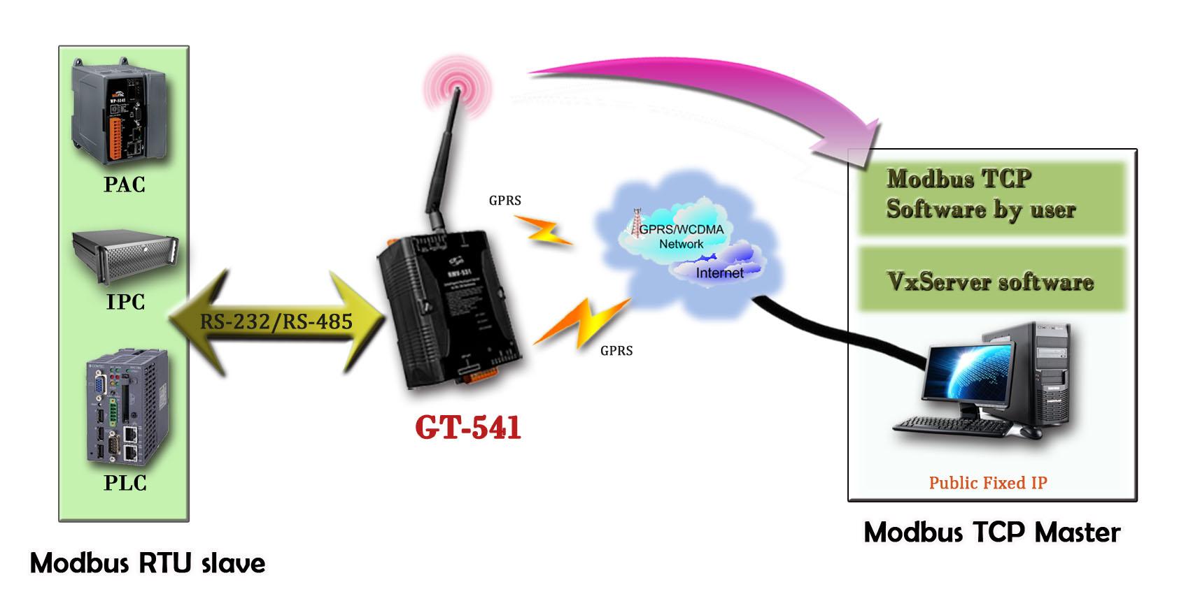 GT-541 Gateway Modbus celular serial cu GPRS si 3 porturi seriale