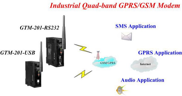 GTM-201-RS232(USB)-Industrial Quad-band GPRS/GSM Modem with RS-232