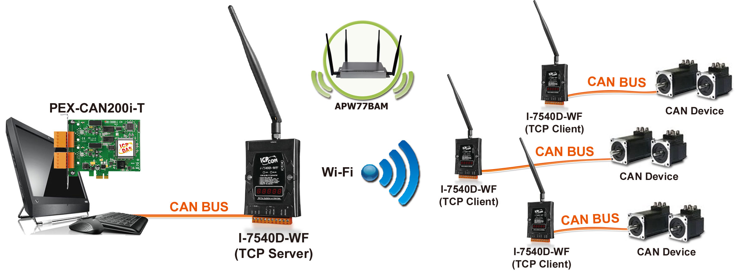 Icp Das M2m Wired To Wireless Solutions Ethernet Wlan Zigbeeca Router Network Diagram Controller Area Canis A Message Based Protocoldesigned Specifically For Automotive Applications But Now Also Used In Other Areas Such As