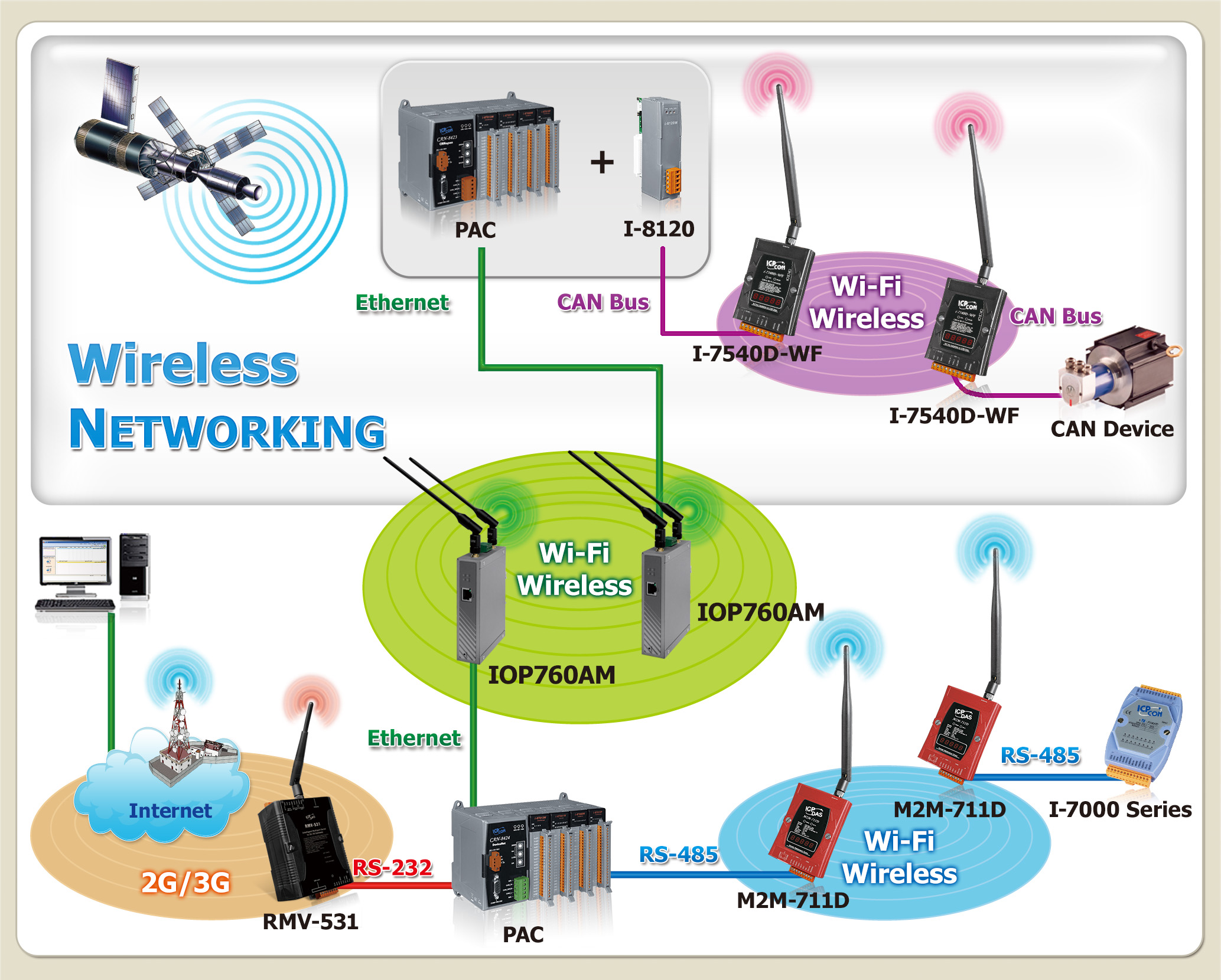 ICP DAS M2M_Wired to Wireless Solutions-Ethernet to WLAN/ZigBee,CA ...