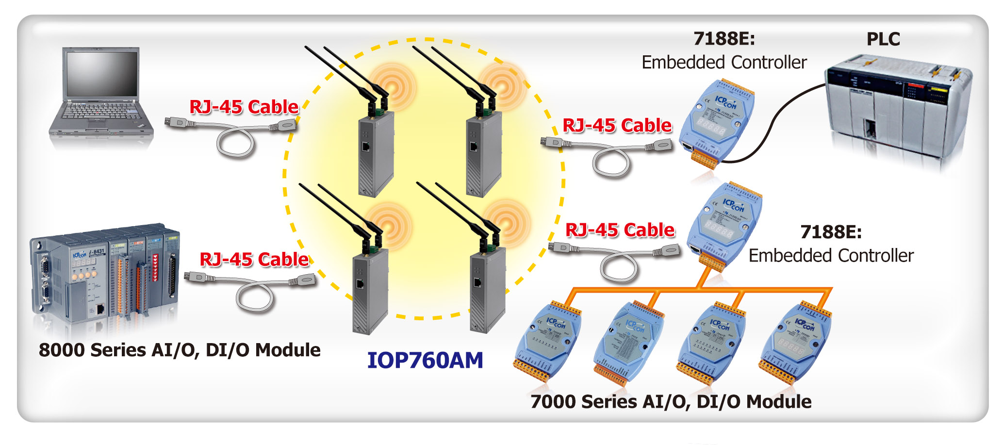 Icp Das M2m Wired To Wireless Solutions Ethernet Wlan Zigbeeca Network Diagram Is A Family Of Computer Networking Technologies For Local Area Networks Lans Commercially Introduced In 1980 And Has Become The Public